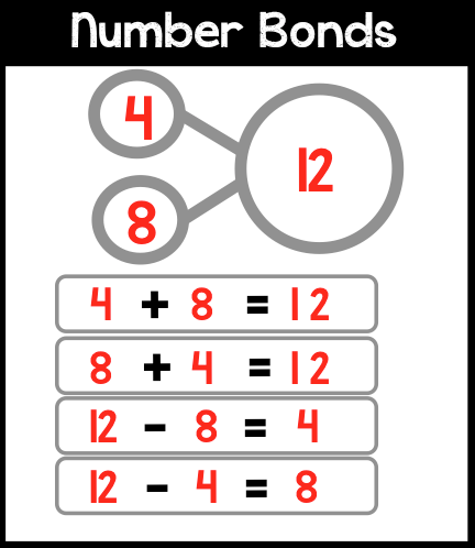 Number Bonds for Math Boards