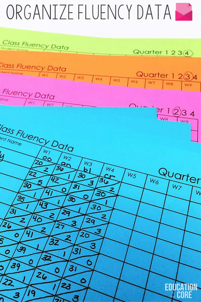 Being organized will help you to track and monitor fluency throughout the year. Have a separate binder with all your fluency materials and tracking data so it's all in one place.